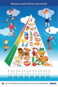 Piramide maisto